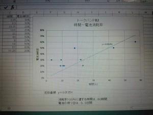 トークバンドB2の電池消耗グラフ